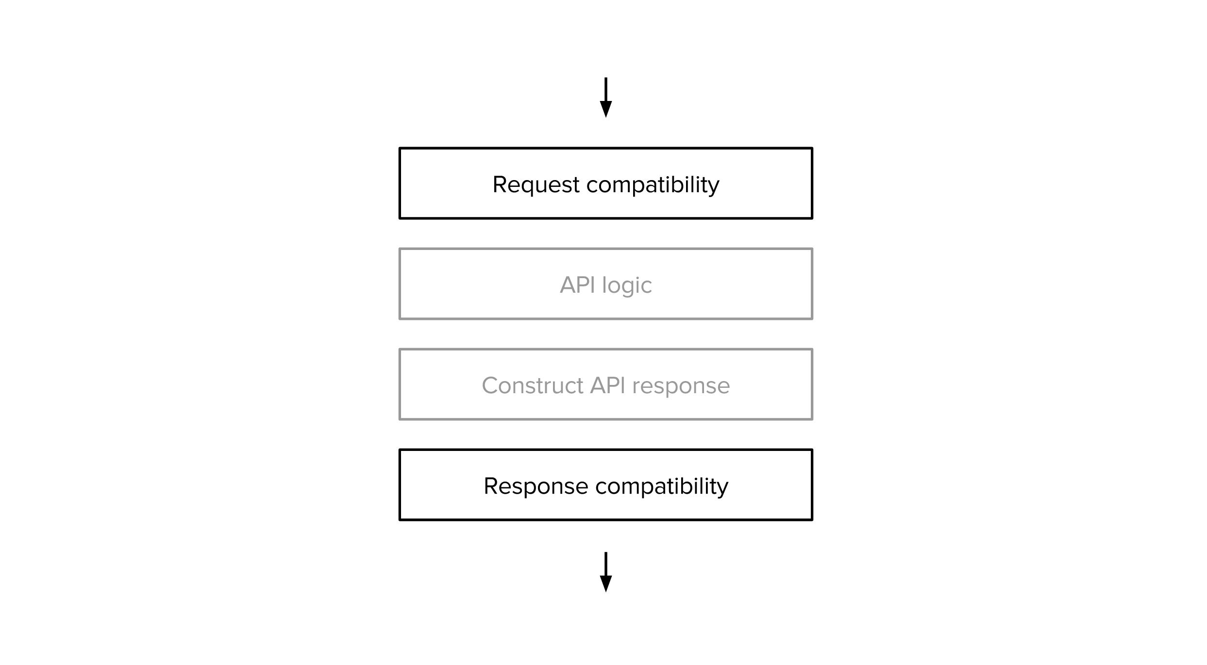 Compatibility Layers